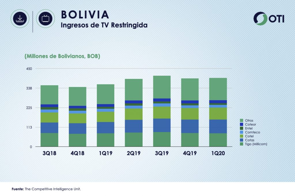 Bolivia 1Q-20 Ingresos de TV Restringida