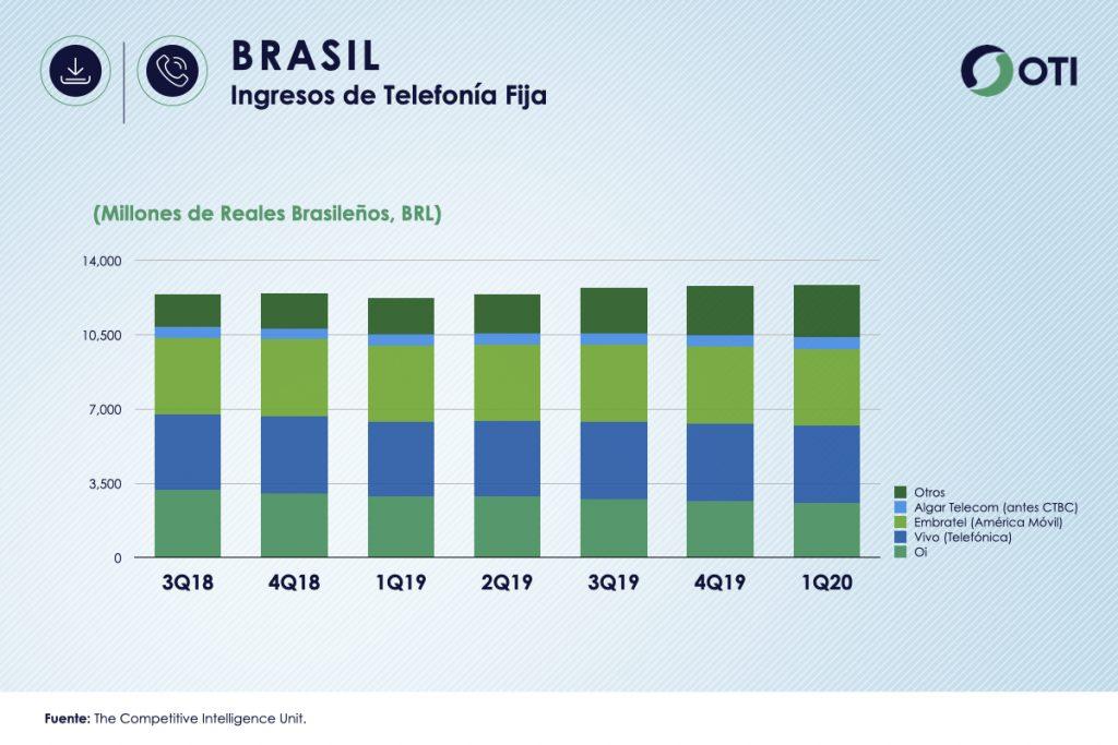 Brasil 1Q-20 Ingresos de Telefonía Fijos