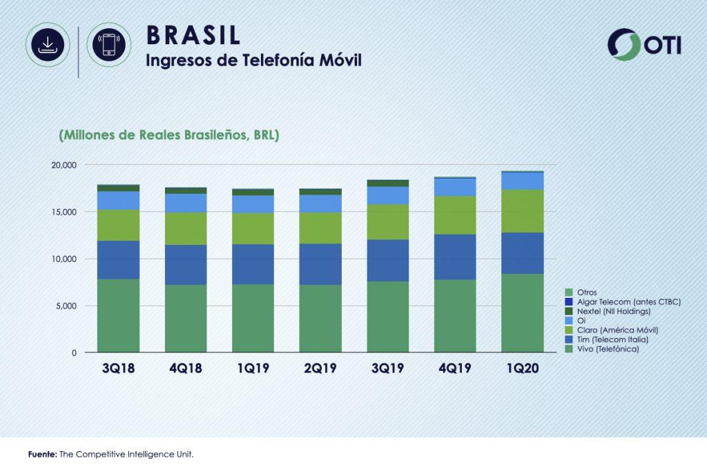 Brasil 1Q-20 Ingresos Telefonía Móvil
