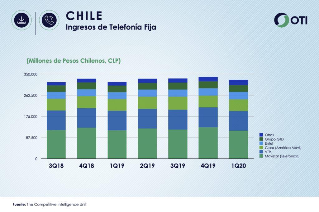 Chile 1Q-20 Ingresos de Telefonía fija