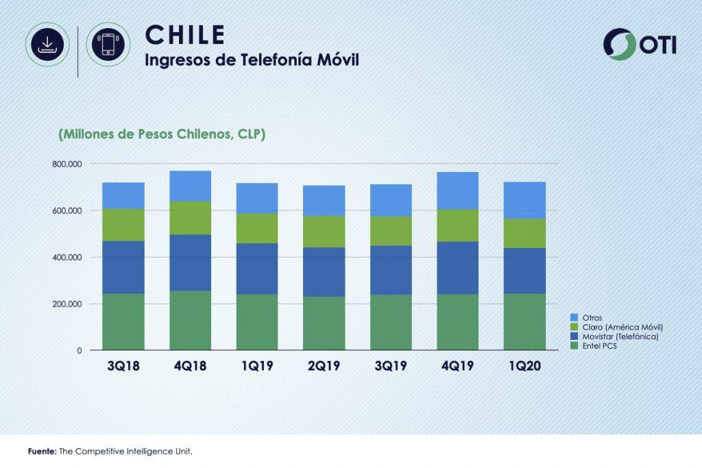 Chile 1Q-20 Ingresos Telefonía Móvil