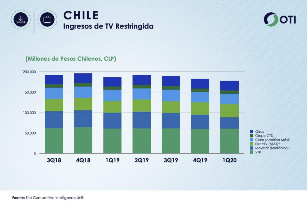 Chile 1Q-20 Ingresos TV Restringida