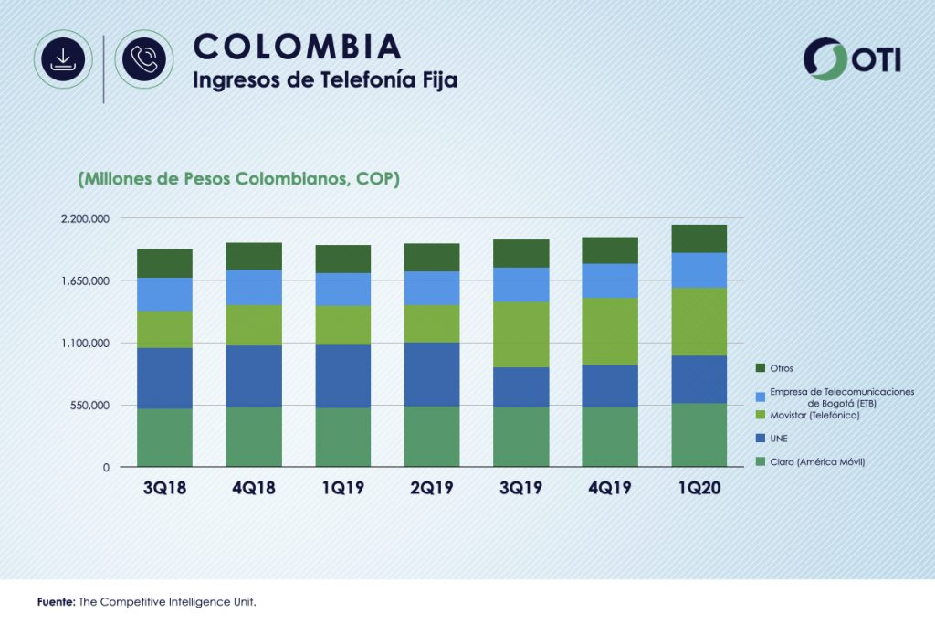 Colombia 1Q-20 Ingresos Telefonía Fija