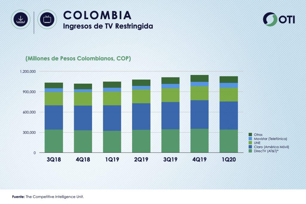 Colombia 1Q-20 Ingresos TV Restringida