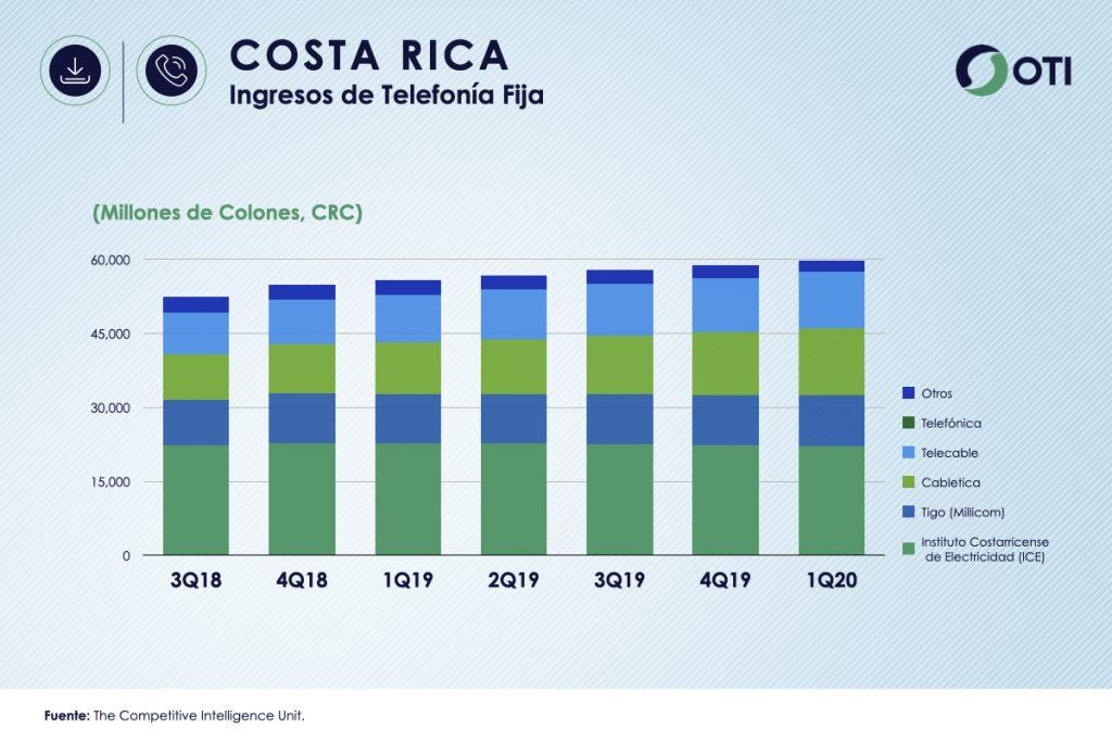 Costa Rica 1Q-20 Ingresos TV Restringida OTI