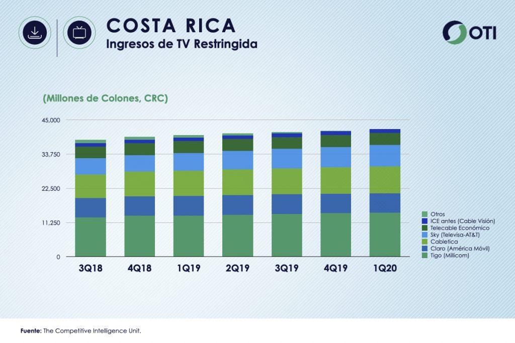 Costa Rica 1Q-20 Ingresos TV Restringida - OTI