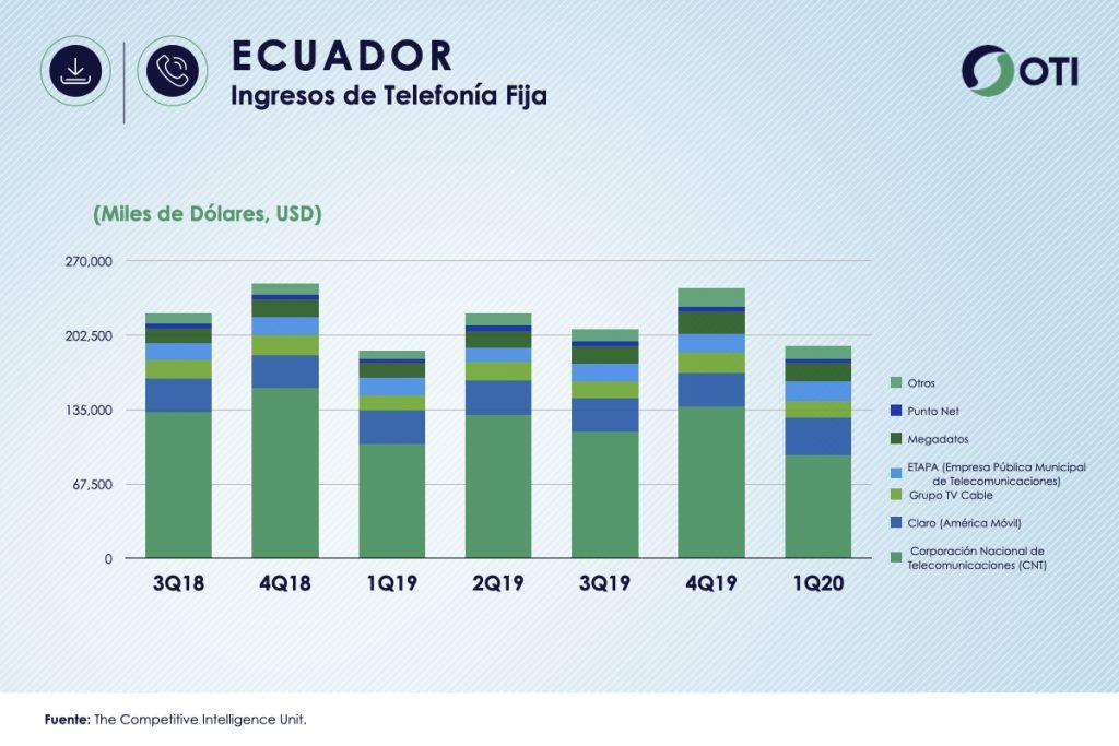 Ecuador 1Q-20 Ingresos Telefonía Fija - OTI