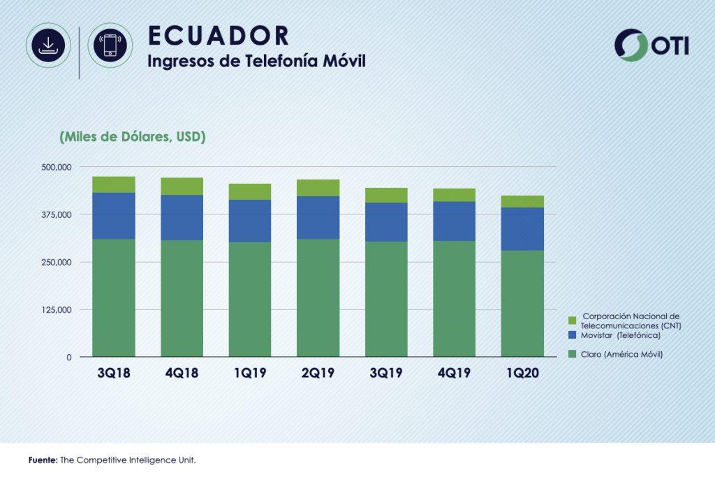 Ecuador 1Q-20 Ingresos Telefonía Móvil - OTI