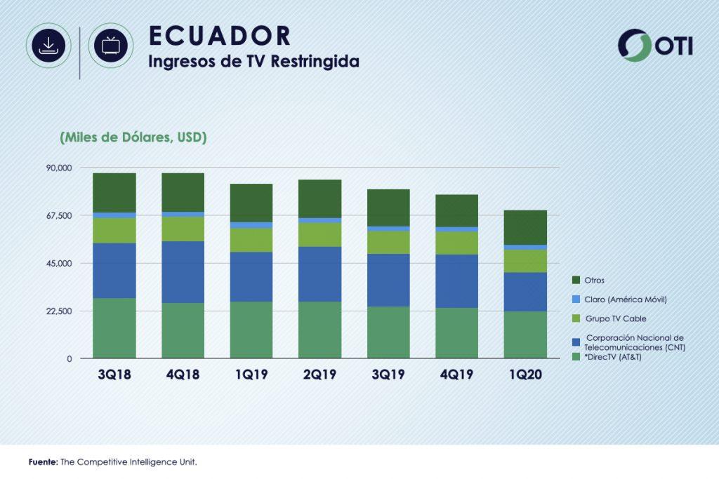Ecuador 1Q-20 Ingresos TV Restringida - OTI