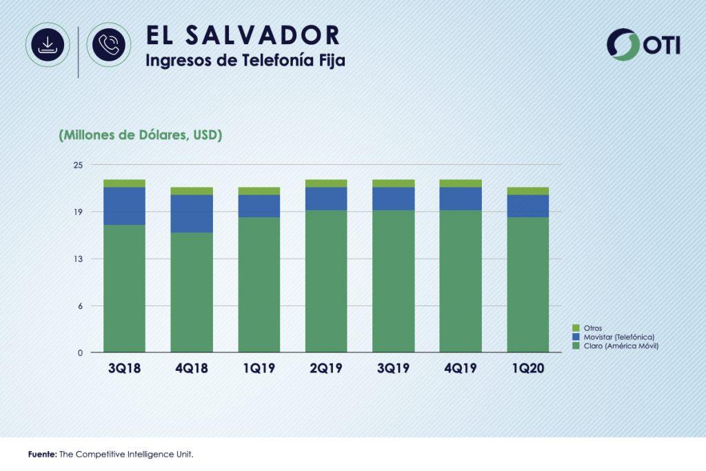 El Salvador 1Q-20 Ingresos Telefonía Fija - OTI