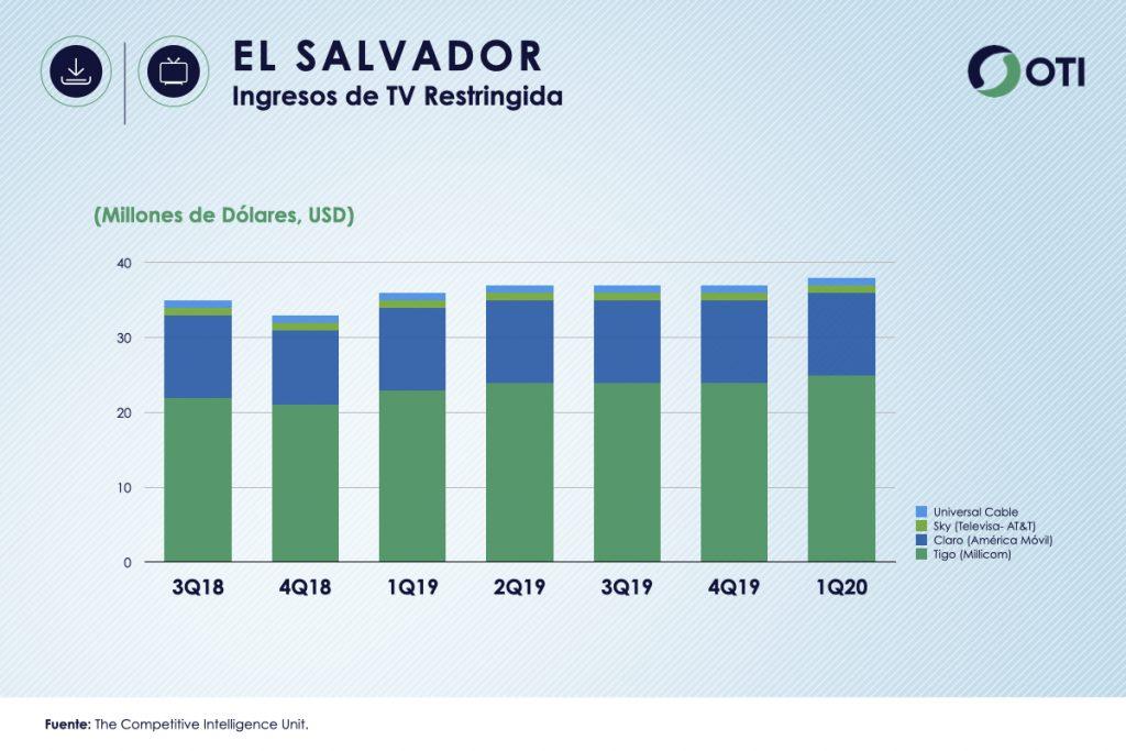 El Salvador 1Q-20 Ingresos TV Restringida - OTI