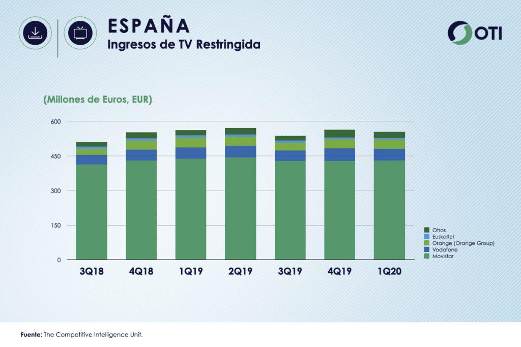 España 1Q-20 Ingresos TV Restringida - OTI
