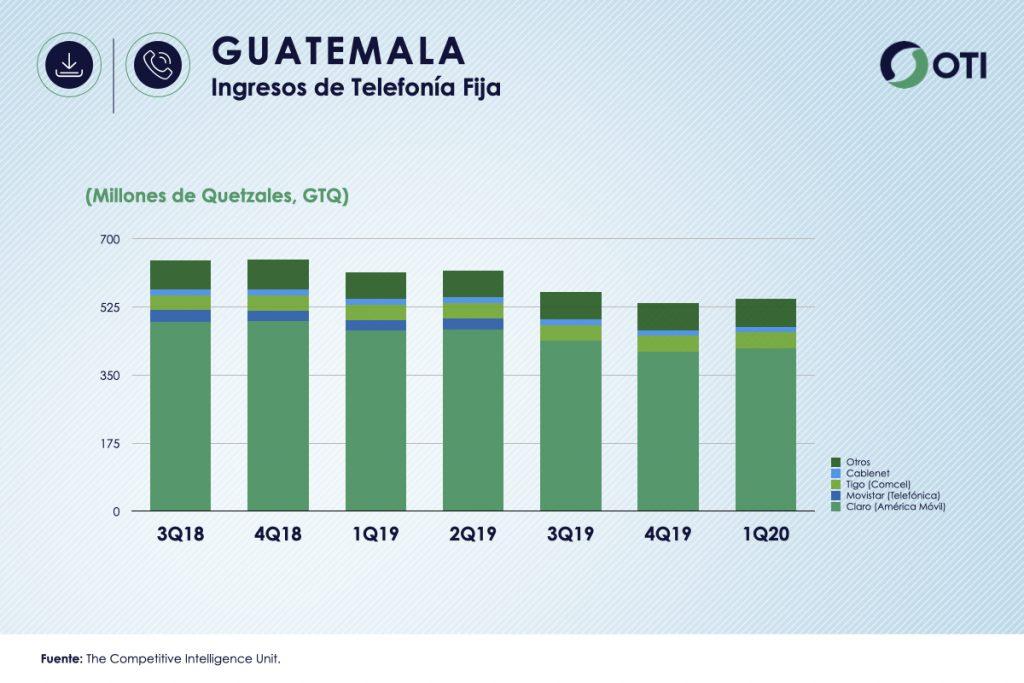Guatemala 1Q-20 Ingresos Telefonía Fija - OTI