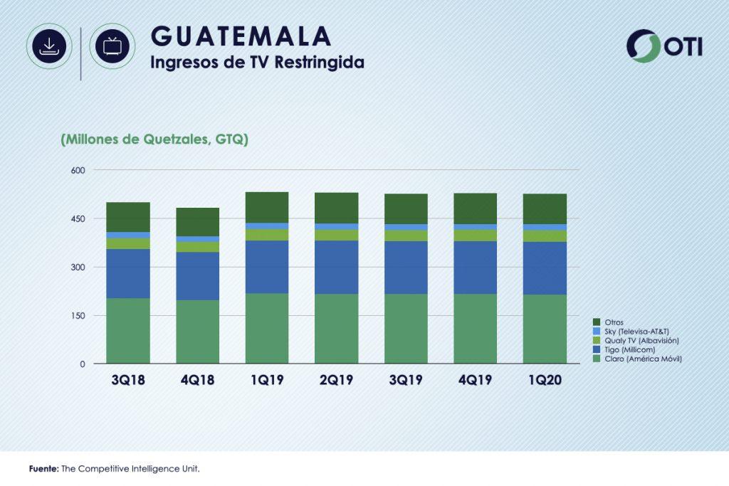 Guatemala 1Q-20 Ingresos TV Restringida - OTI