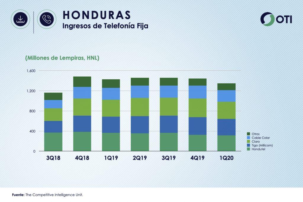 Honduras 1Q-20 Ingresos Telefonía Fija - OTI
