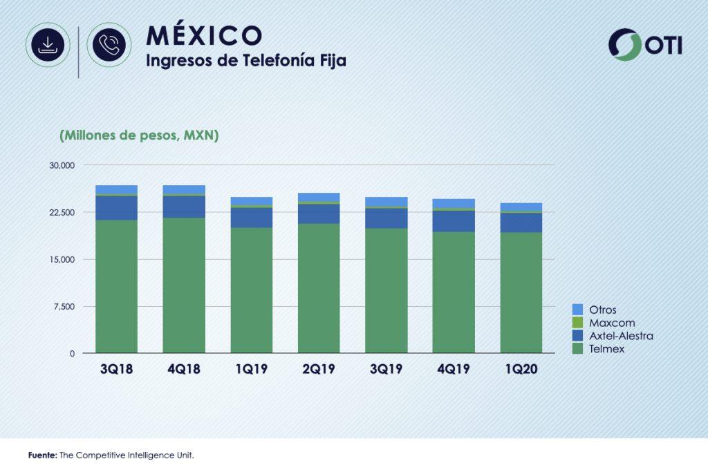 México 1Q-20 Ingresos Telefonía Fija - OTI