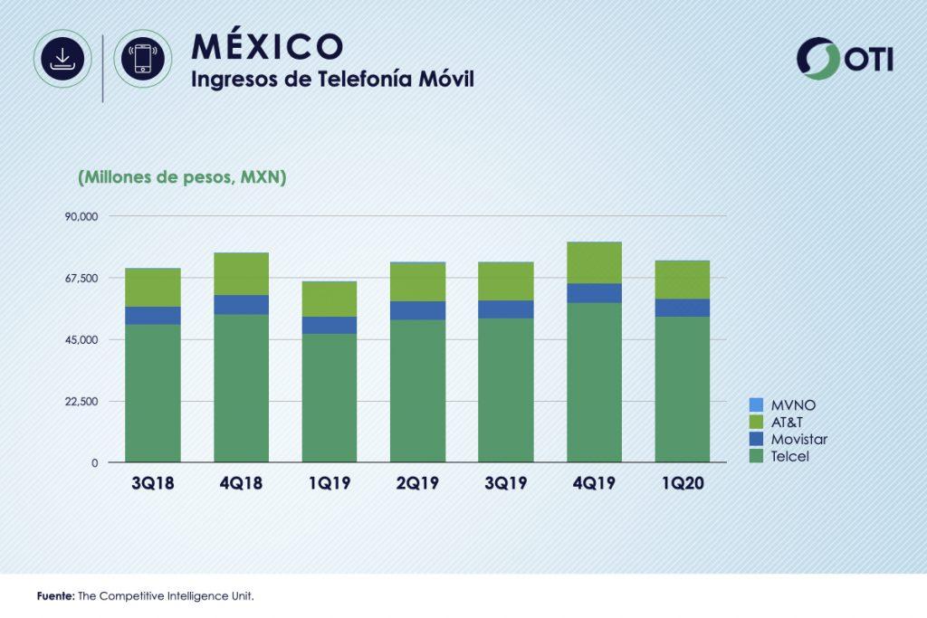 México 1Q-20 Ingresos Telefonía Móvil - OTI