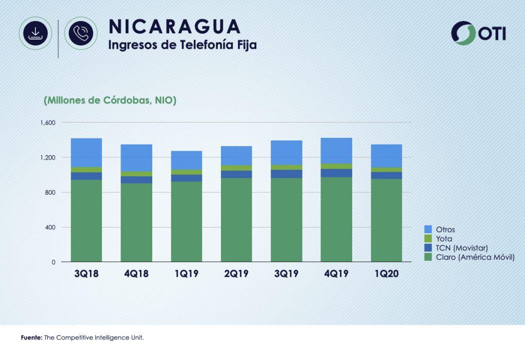 Nicaragua 1Q-20 Ingresos Telefonía Fija - OTI