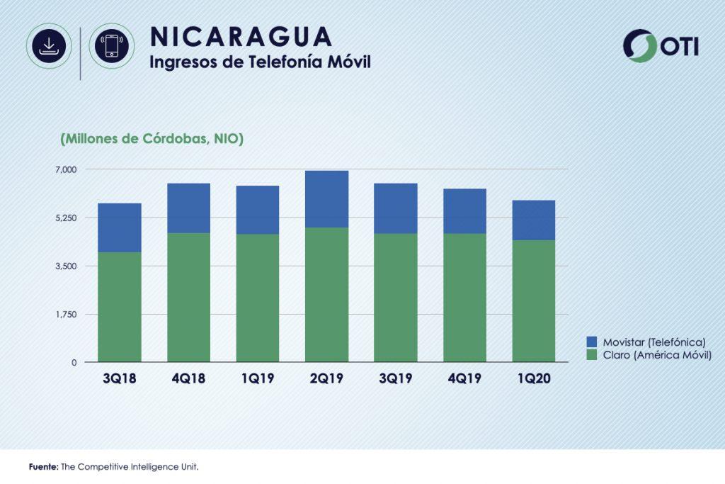Nicaragua 1Q-20 Ingresos Telefonía Móvil - OTI