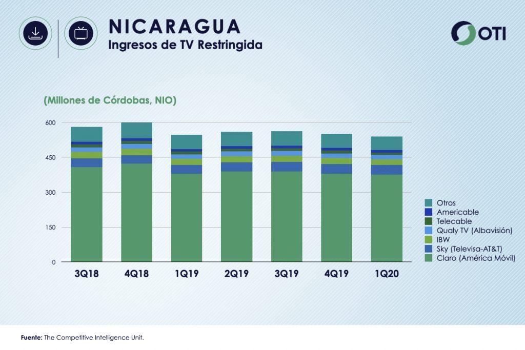 Nicaragua 1Q-20 Ingresos TV Restringida - OTI
