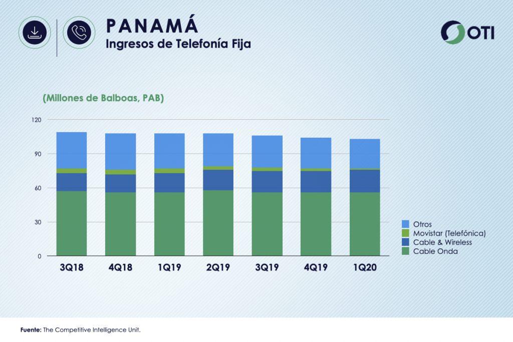 Panamá 1Q-20 Ingresos Telefonía Fija - OTI