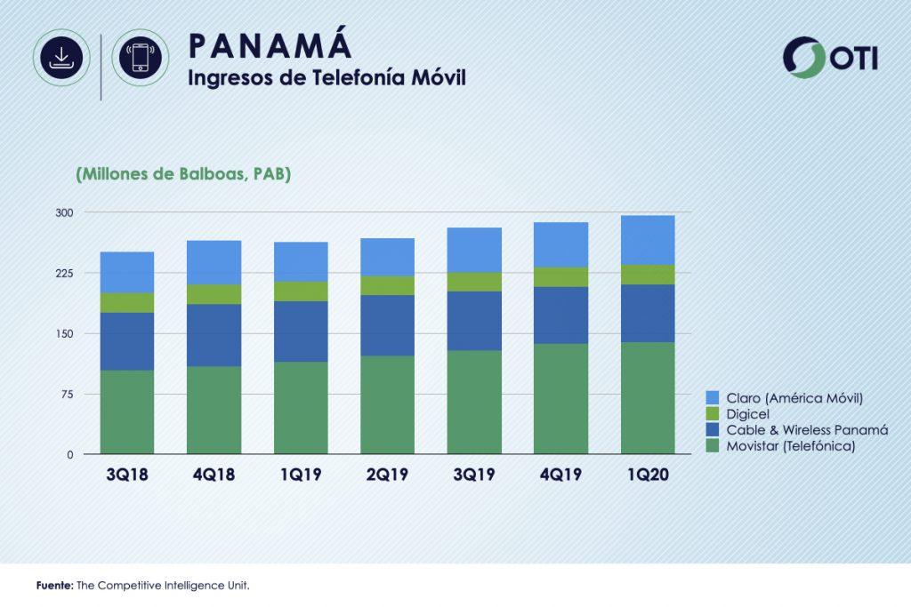 Panamá 1Q-20 Ingresos Telefonía Móvil - OTI