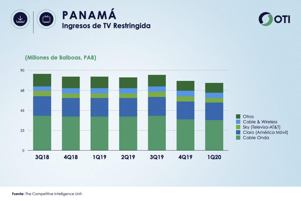 Panamá 1Q-20 Ingresos TV Restringida - OTI
