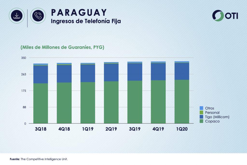 Paraguay 1Q-20 Ingresos Telefonía Fija - OTI