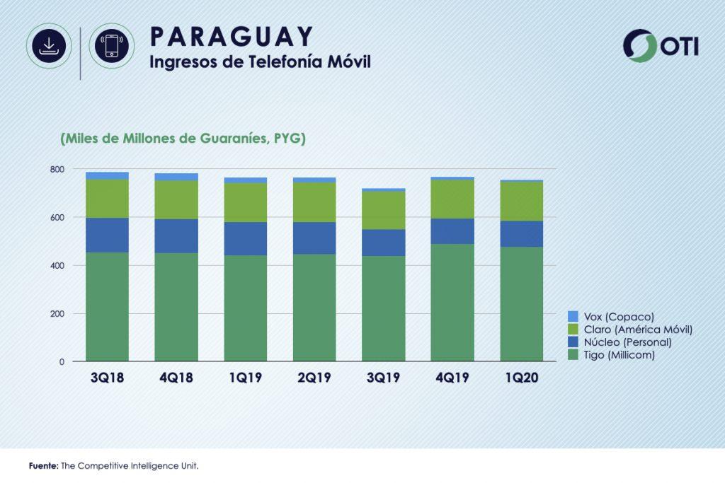 Paraguay 1Q-20 Ingresos Telefonía Móvil - OTI
