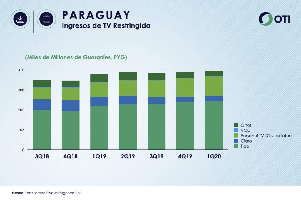 Paraguay 1Q-20 Ingresos TV Restringida - OTI