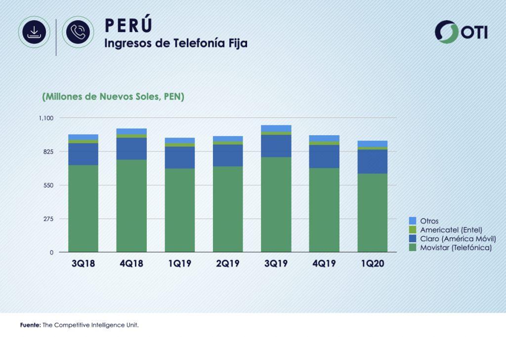 Perú 1Q-20 Ingresos Telefonía Fija - OTI