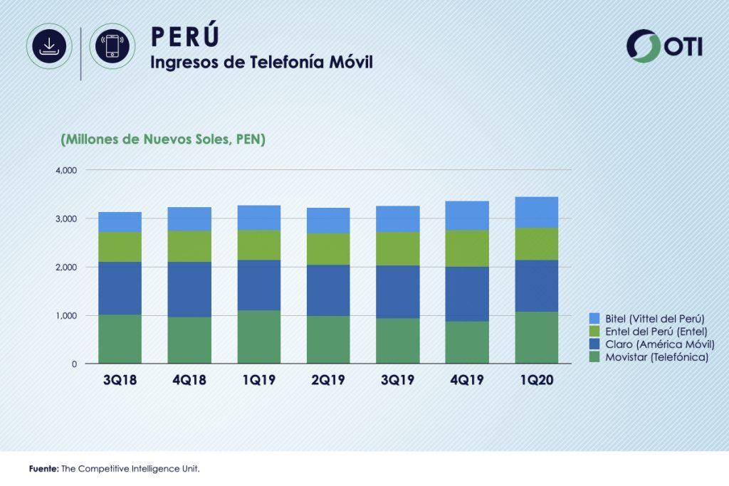 Perú 1Q-20 Ingresos Telefonía Móvil - OTI