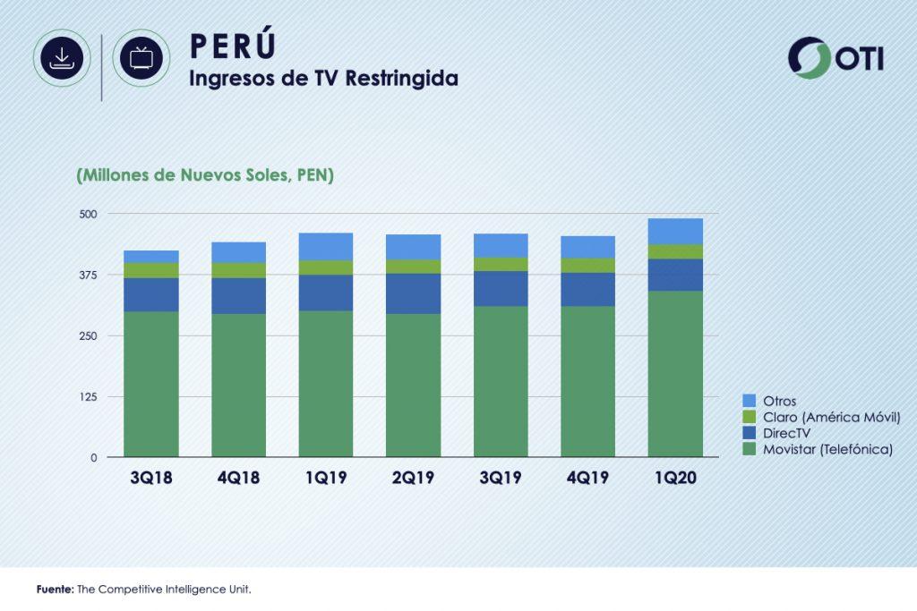Perú 1Q-20 Ingresos TV Restringida - OTI