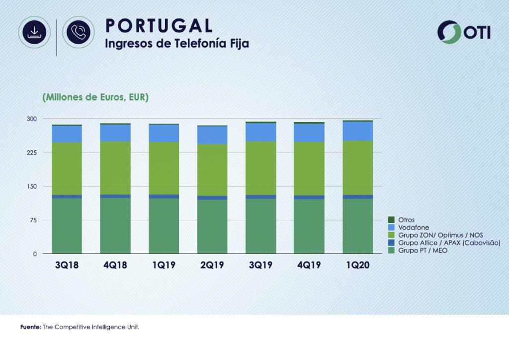 Portugal 1Q-20 Ingresos Telefonía Fija - OTI