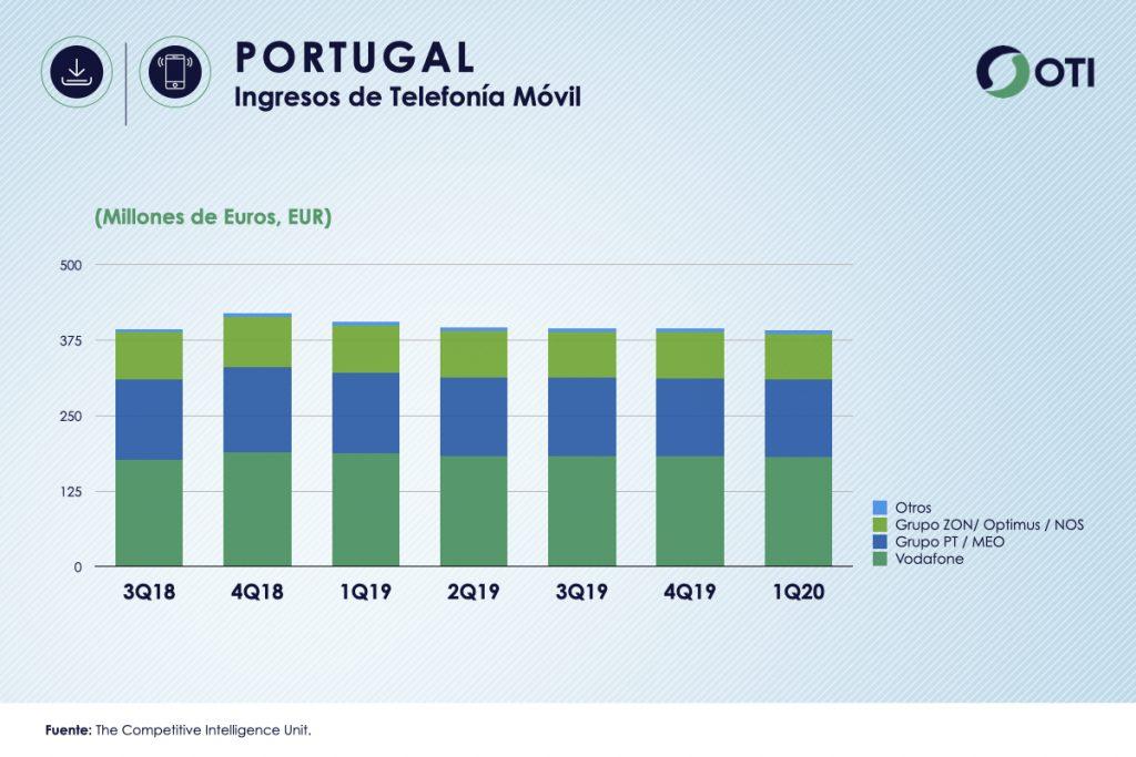 Portugal 1Q-20 Ingresos Telefonía Móvil - OTI