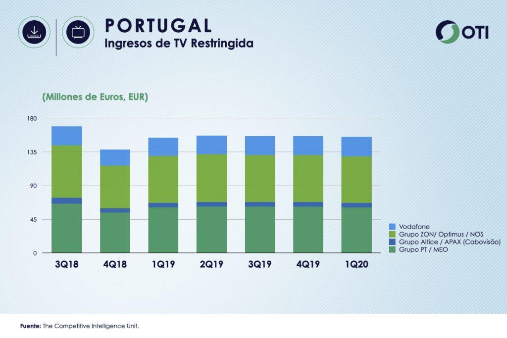 Portugal 1Q-20 Ingresos TV Restringida - OTI