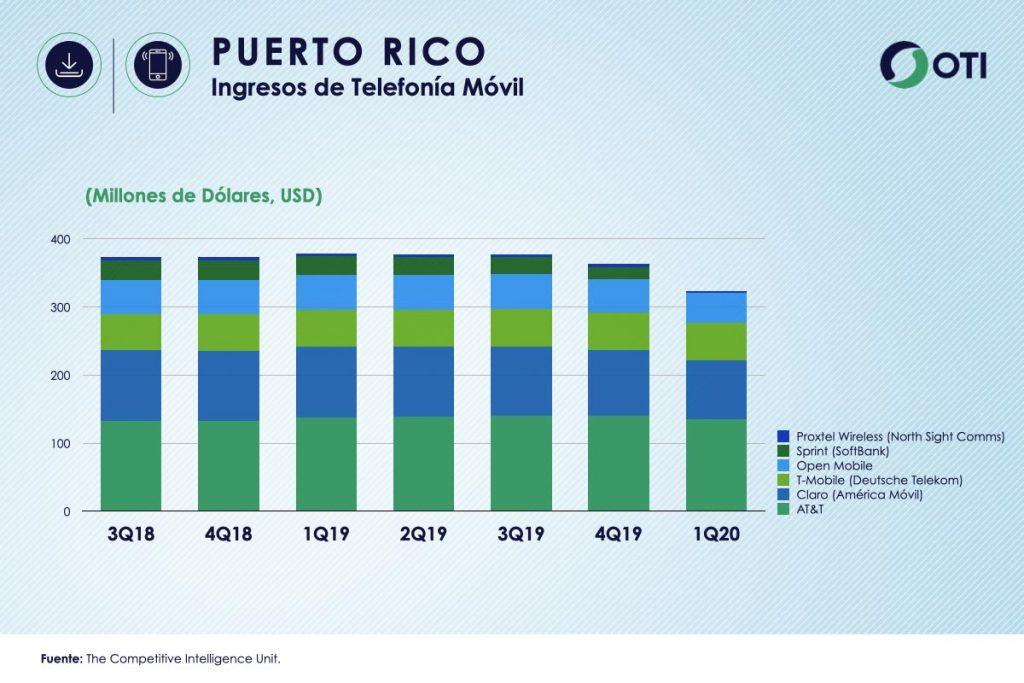 Puerto Rico 1Q-20 Ingresos Telefonía Móvil - OTI