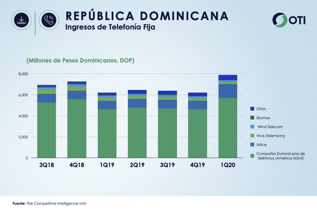 República Dominicana 1Q-20 Ingresos Telefonía Fija - OTI
