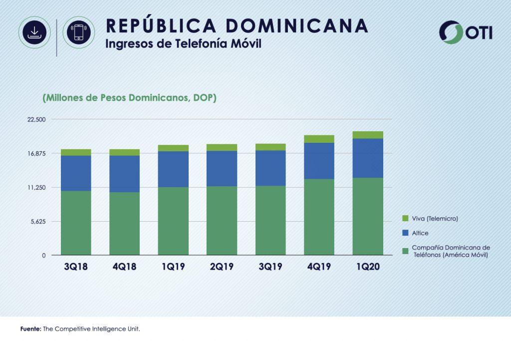 República Dominicana 1Q-20 Ingresos Telefonía Móvil - OTI