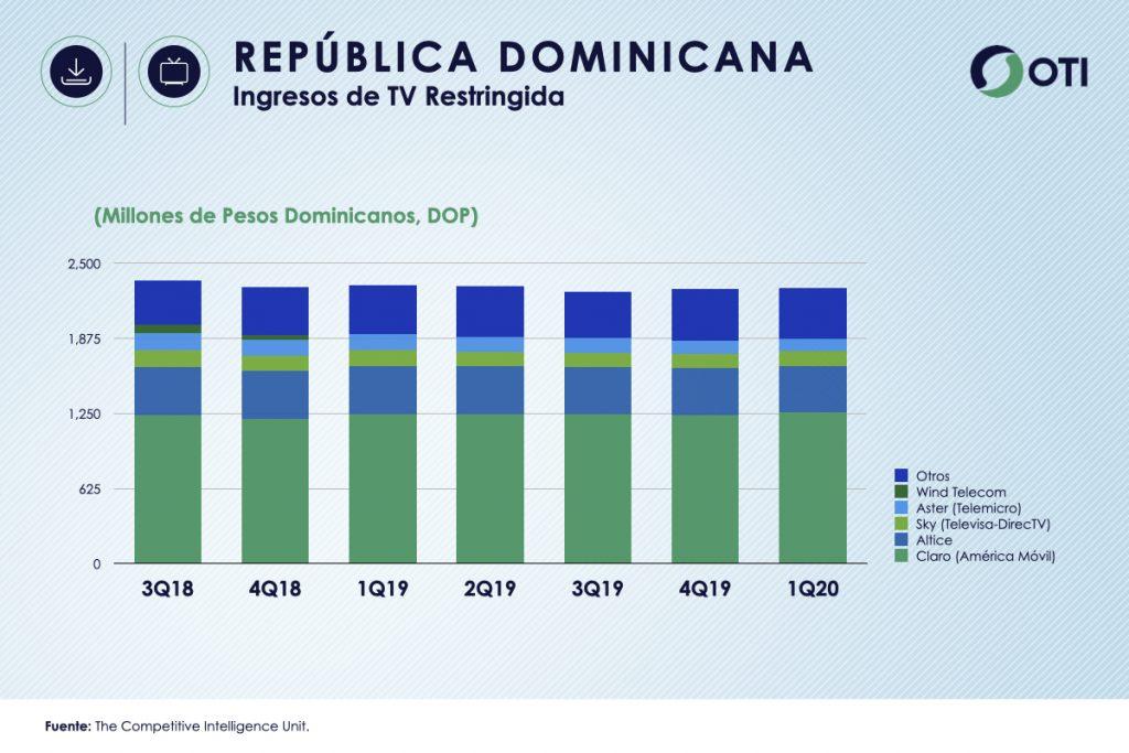 República Dominicana 1Q-20 Ingresos TV Restringida - OTI