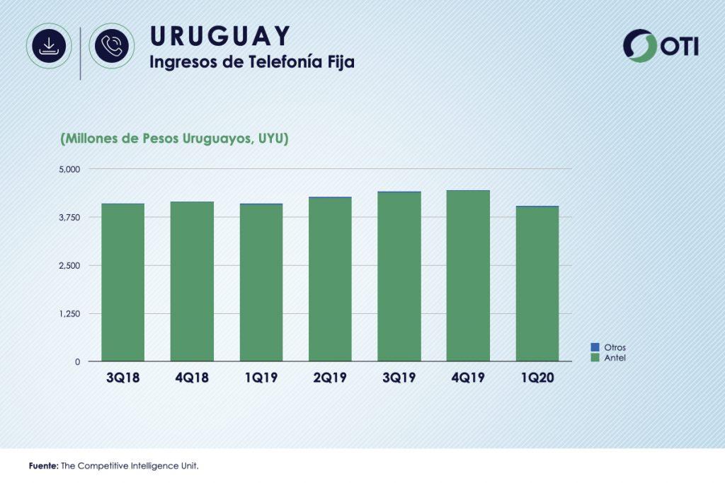 Uruguay 1Q-20 Ingresos Telefonía Fija - OTI