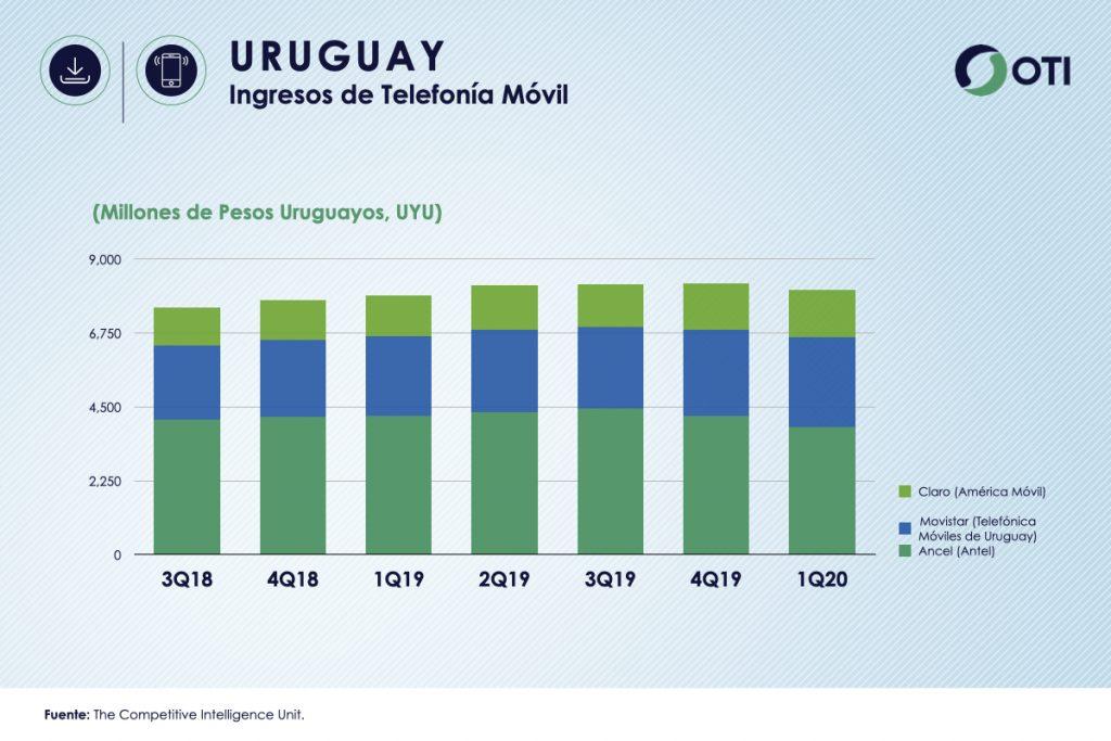 Uruguay 1Q-20 Ingresos Telefonía Móvil - OTI