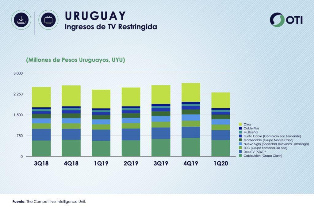 Uruguay 1Q-20 Ingresos TV Restringida - OTI