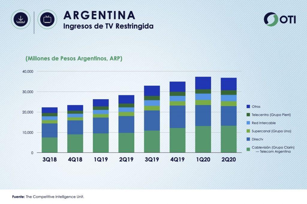 Argentina OTI 2Q20 Ingresos TV Restringida