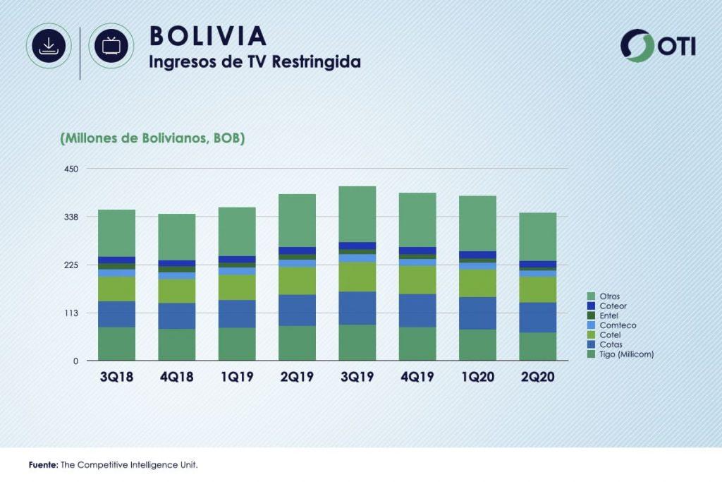 Bolivia OTI 2T20 Ingresos TV Restringida