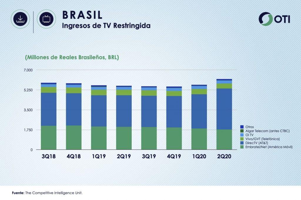Brasil OTI 2T20 Ingresos TV Restringida
