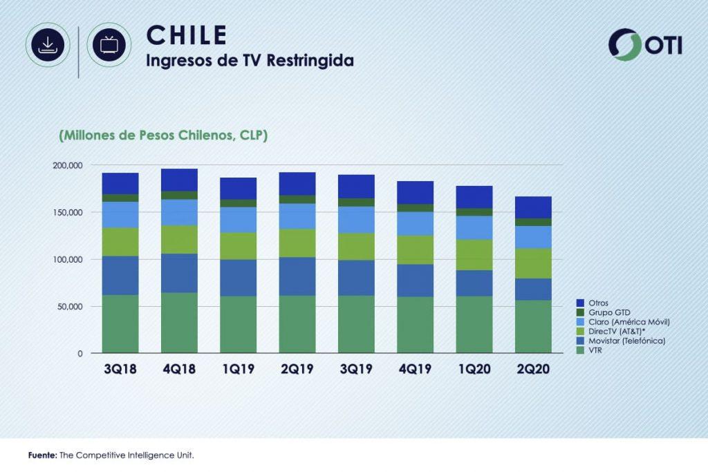 Chile OTI 2T20 Ingresos TV Restringida