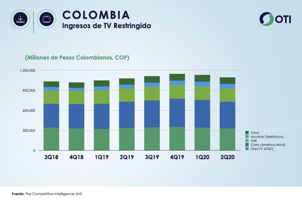 Colombia OTI 2Q20 Ingresos TV Restringida