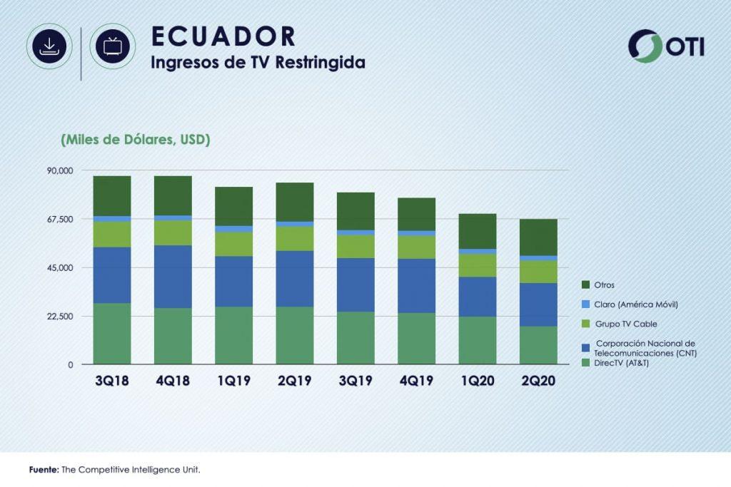 Ecuador OTI 2Q20 Ingresos TV Restringida