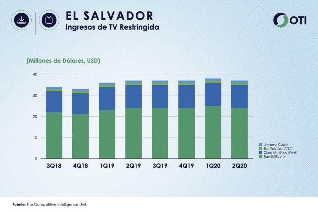 El Salvador OTI 2Q20 Ingresos TV Restringida